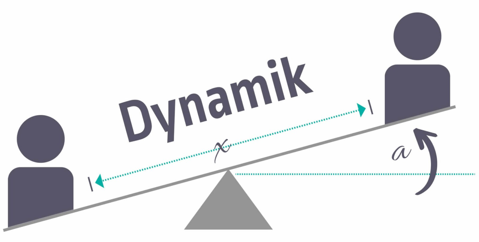 Dynamik in der Kommunikation